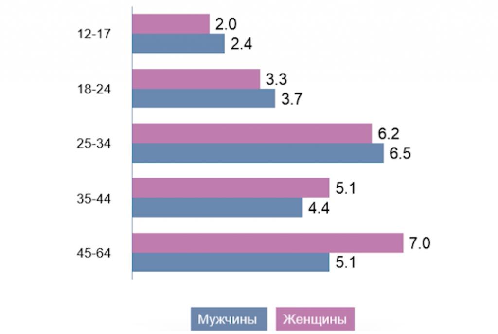 Демография пользователей Вконтакте