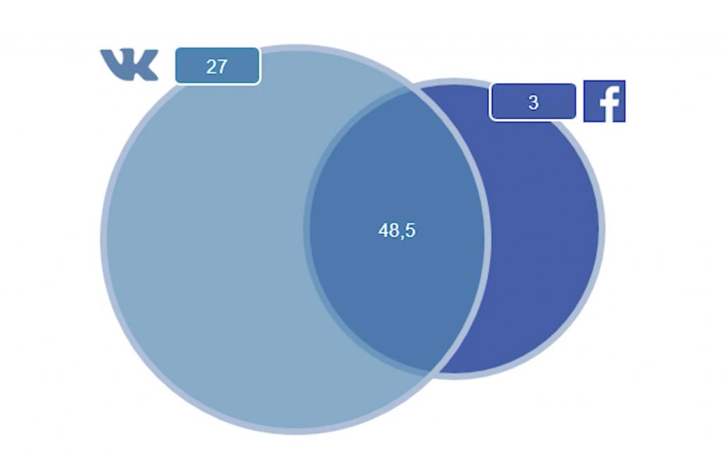 Пересечение аудиторий Вконтакте и Facebook