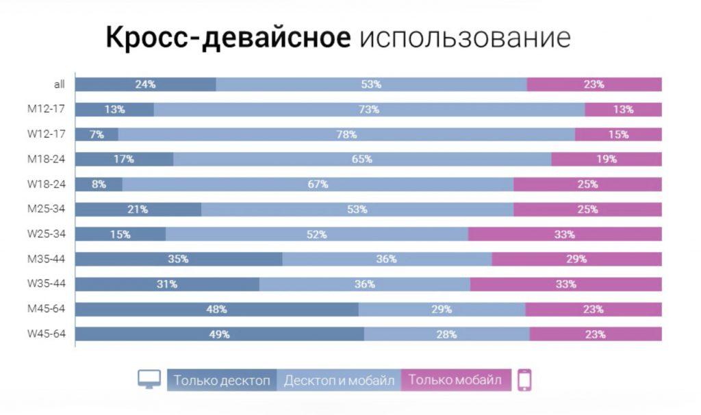 Использование Вконтакте с различных устройств
